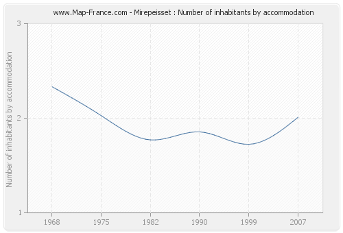 Mirepeisset : Number of inhabitants by accommodation