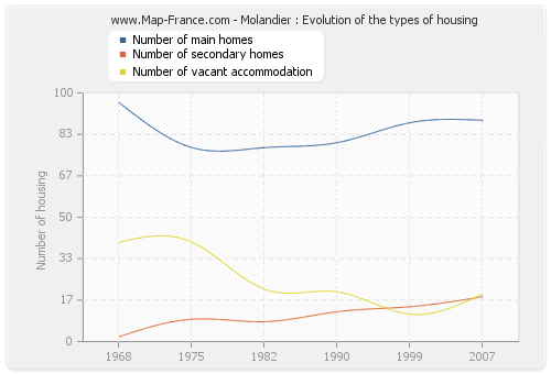Molandier : Evolution of the types of housing