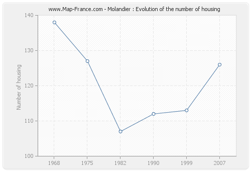 Molandier : Evolution of the number of housing