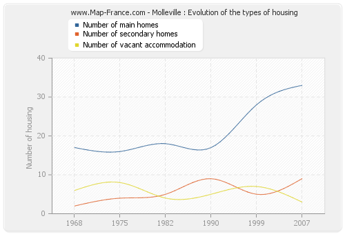 Molleville : Evolution of the types of housing