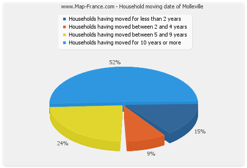 Household moving date of Molleville