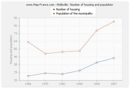 Molleville : Number of housing and population