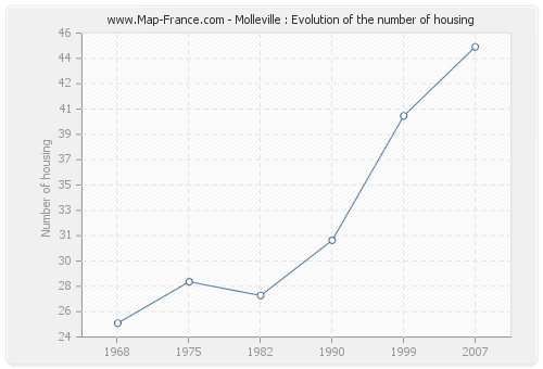 Molleville : Evolution of the number of housing