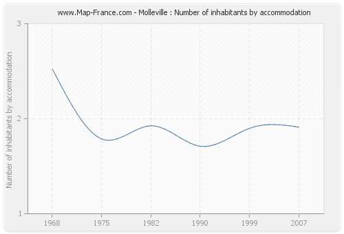Molleville : Number of inhabitants by accommodation