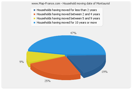 Household moving date of Montauriol