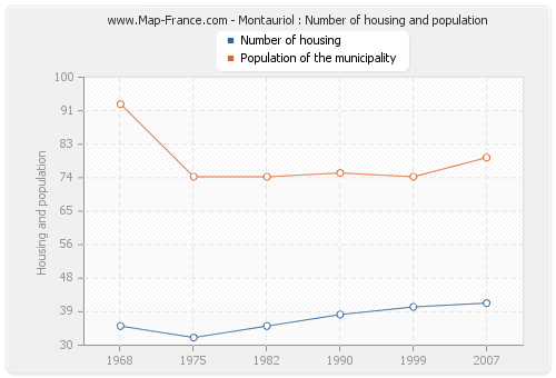 Montauriol : Number of housing and population