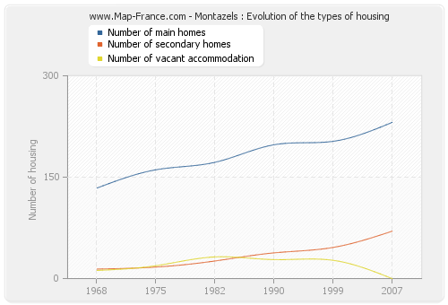 Montazels : Evolution of the types of housing