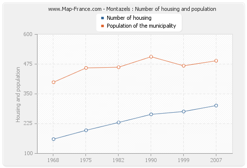 Montazels : Number of housing and population
