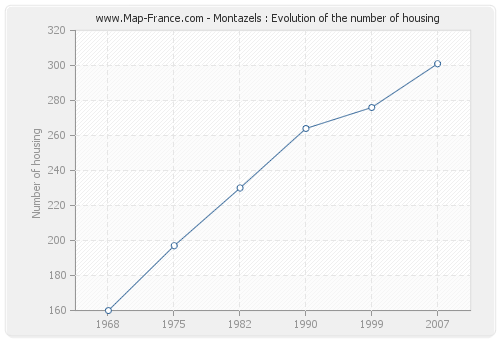 Montazels : Evolution of the number of housing