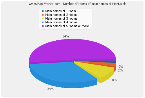 Number of rooms of main homes of Montazels