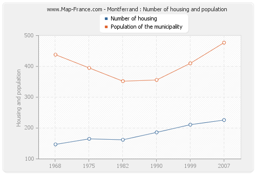 Montferrand : Number of housing and population