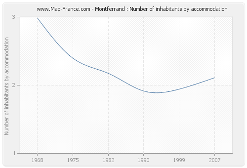 Montferrand : Number of inhabitants by accommodation