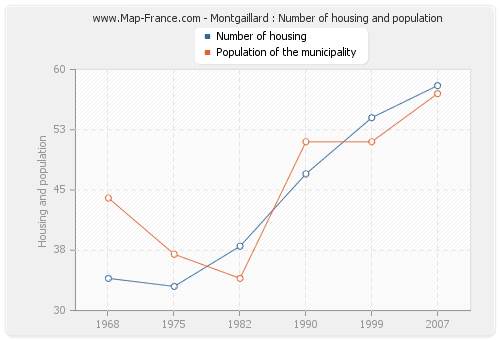 Montgaillard : Number of housing and population