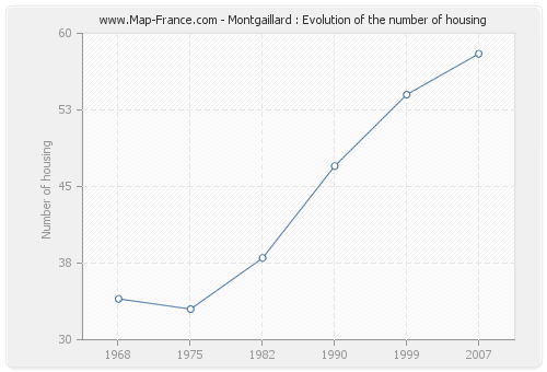 Montgaillard : Evolution of the number of housing