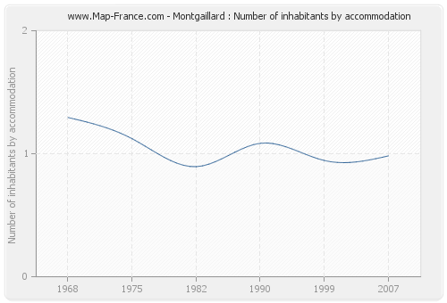 Montgaillard : Number of inhabitants by accommodation