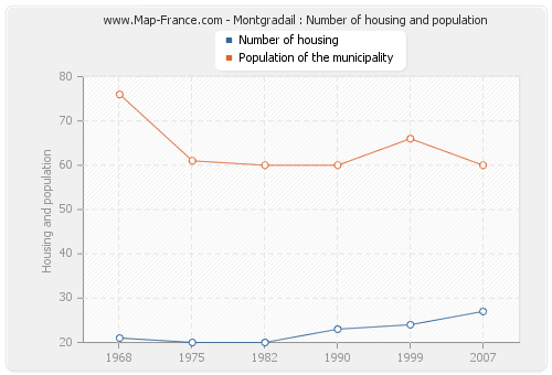 Montgradail : Number of housing and population