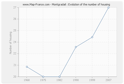 Montgradail : Evolution of the number of housing