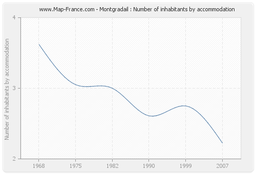 Montgradail : Number of inhabitants by accommodation