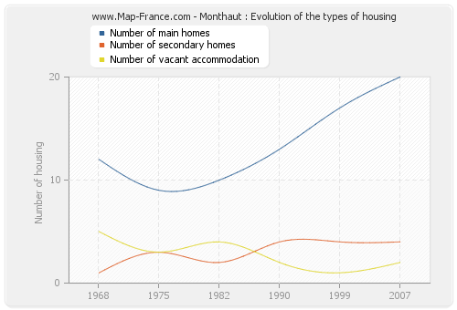 Monthaut : Evolution of the types of housing