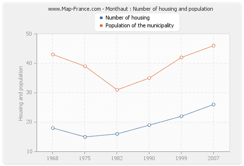 Monthaut : Number of housing and population