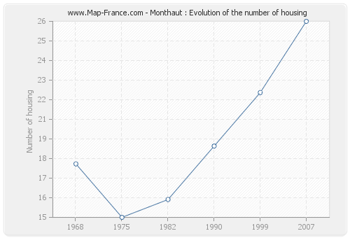 Monthaut : Evolution of the number of housing