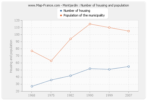 Montjardin : Number of housing and population