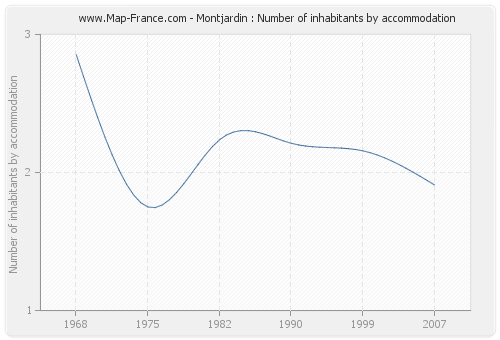 Montjardin : Number of inhabitants by accommodation