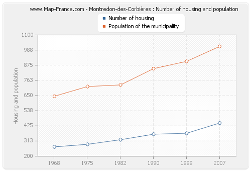 Montredon-des-Corbières : Number of housing and population