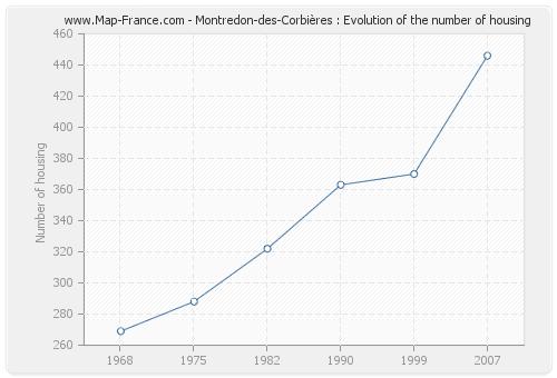 Montredon-des-Corbières : Evolution of the number of housing