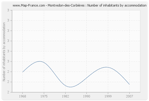 Montredon-des-Corbières : Number of inhabitants by accommodation