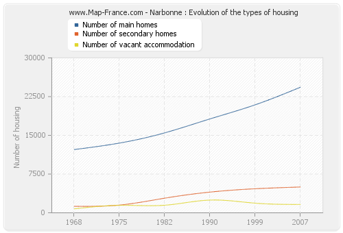 Narbonne : Evolution of the types of housing