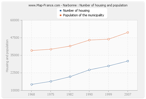 Narbonne : Number of housing and population
