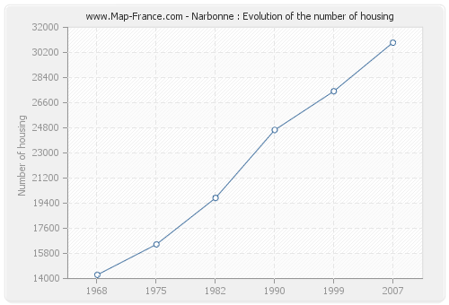 Narbonne : Evolution of the number of housing