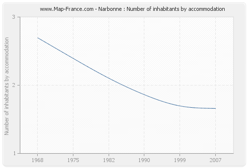 Narbonne : Number of inhabitants by accommodation
