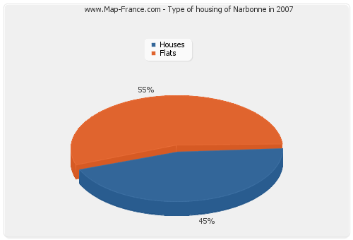 Type of housing of Narbonne in 2007