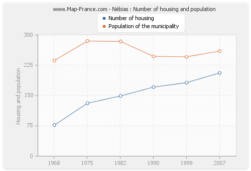 Nébias : Number of housing and population