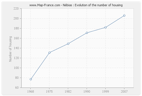 Nébias : Evolution of the number of housing