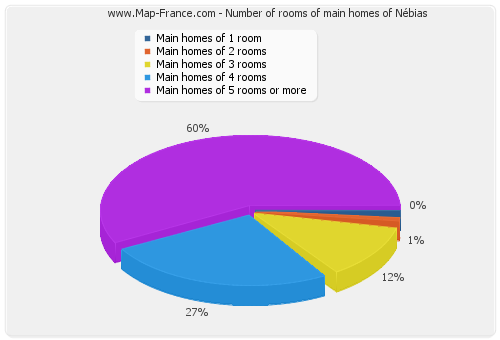 Number of rooms of main homes of Nébias