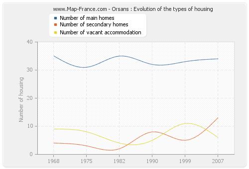 Orsans : Evolution of the types of housing
