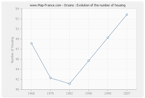 Orsans : Evolution of the number of housing