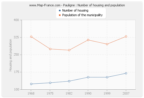 Pauligne : Number of housing and population