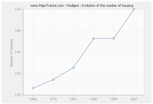 Pauligne : Evolution of the number of housing