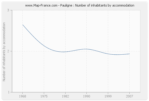 Pauligne : Number of inhabitants by accommodation