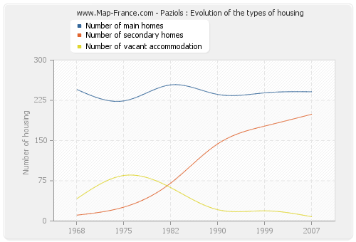 Paziols : Evolution of the types of housing