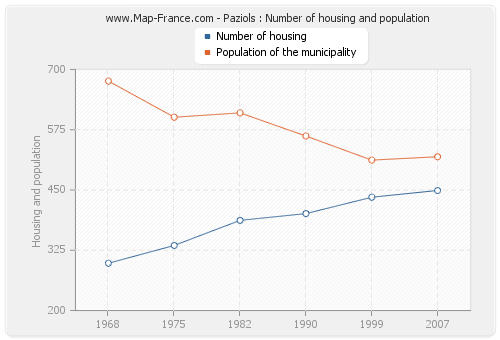 Paziols : Number of housing and population