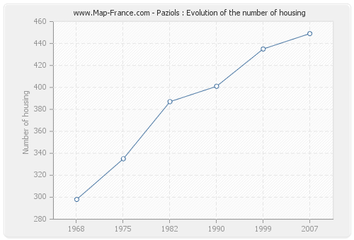 Paziols : Evolution of the number of housing