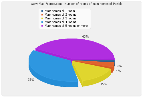 Number of rooms of main homes of Paziols
