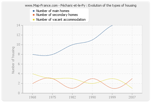 Pécharic-et-le-Py : Evolution of the types of housing