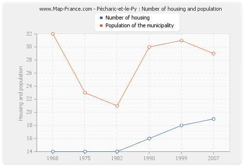 Pécharic-et-le-Py : Number of housing and population