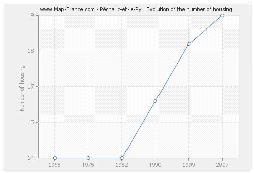 Pécharic-et-le-Py : Evolution of the number of housing